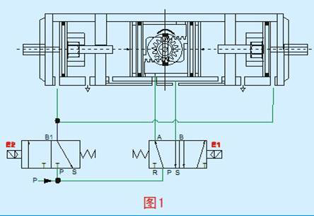 e2=二位三通电磁阀,用于控制两个外部气缸